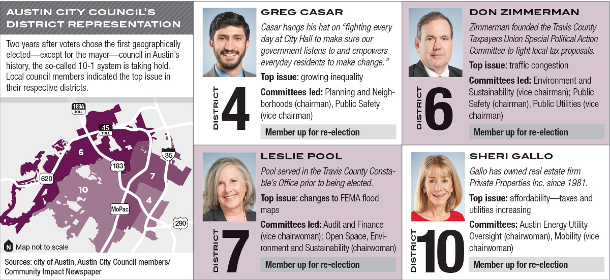 New 10-1 council faces first re-election