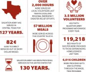 Salvation Army has served Central Texas for 127 years