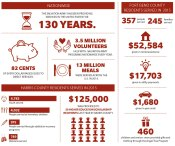 By the numbers: The Salvation Army in Fort Bend, Harris counties