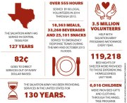 By the Numbers: The Salvation Army in Central Texas