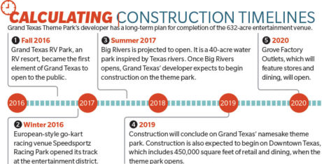 Construction ramps up at Grand Texas