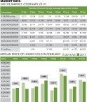 Market Data: February 2017