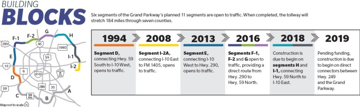 Grand Parkway eases Cy-Fair congestion with new segments