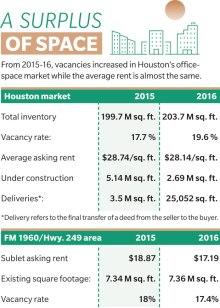 Office building vacancies on the rise throughout Houston