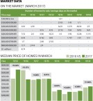 March real estate data shows median price increase of homes in most Southwest Austin ZIP codes