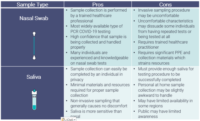 Pros and Cons of Saliva and Nasal Swab for COVID-19