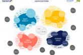 El rol de las Insurtech en la evolución del sector asegurador