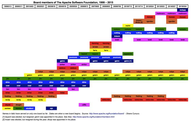 Apache Software Foundation board of directors, 1999-2015