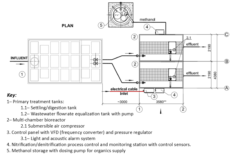 Overhead diagram of a wastewater treatment system with methanol doser