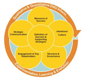 Qual and Quant Inform Exp Leanring and Evol Graphic