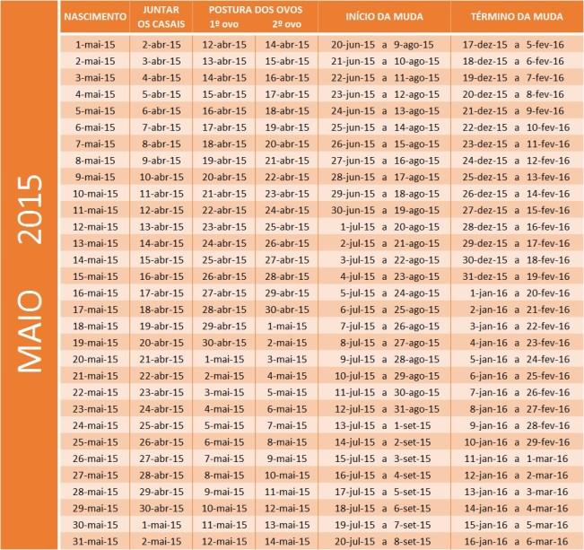 Tabela de mai 2015