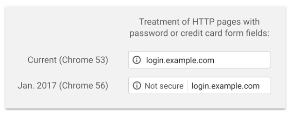Treatment of HTTP Pages with password or credit card