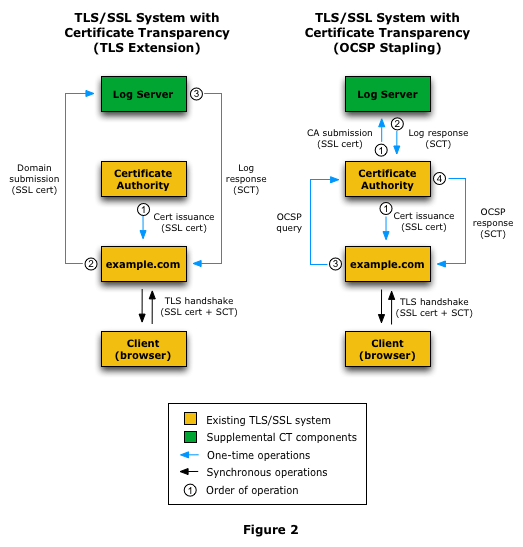 TLS/SSL System with Certificate Transparency