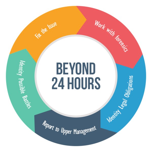 Beyond 24 hours