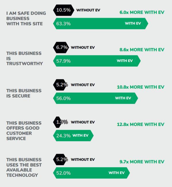 EV SSL Survey Desktop