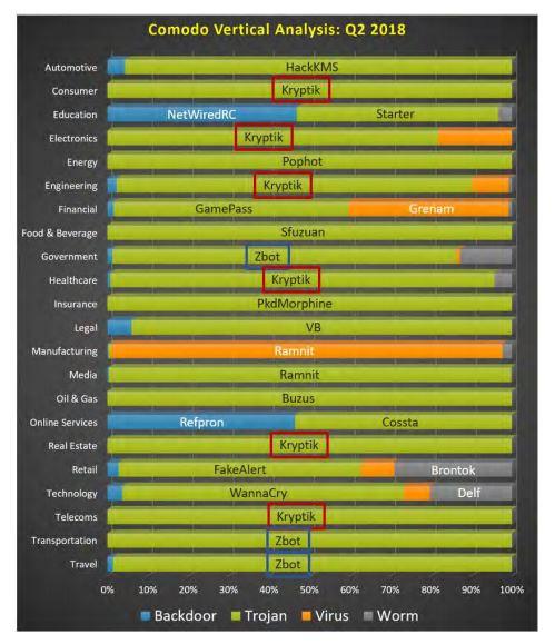 Malware Across Most Verticals Q2 2018