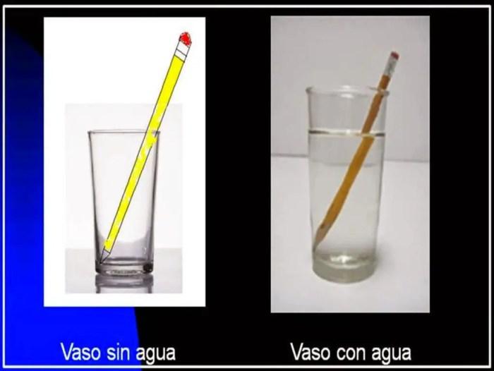 La refraccion de un objeto en el agua es la misma que se produce con la luz