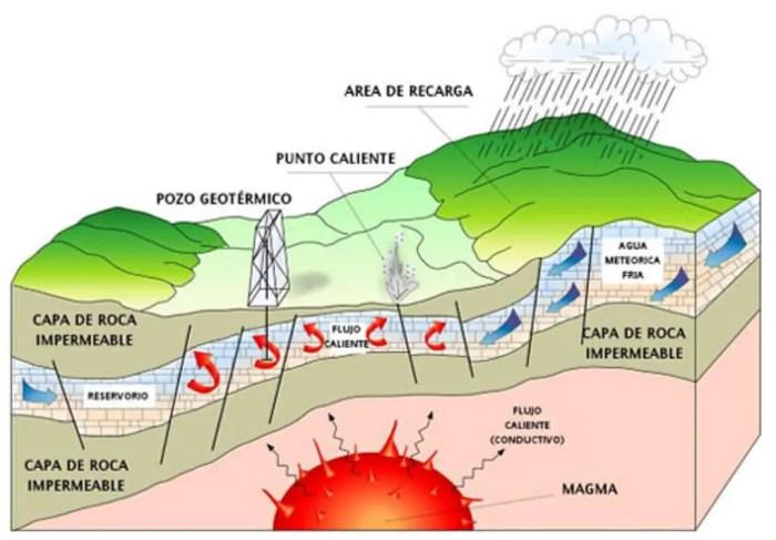 Esquema sobre el centro de la tierra en relacion a la energia geotermica