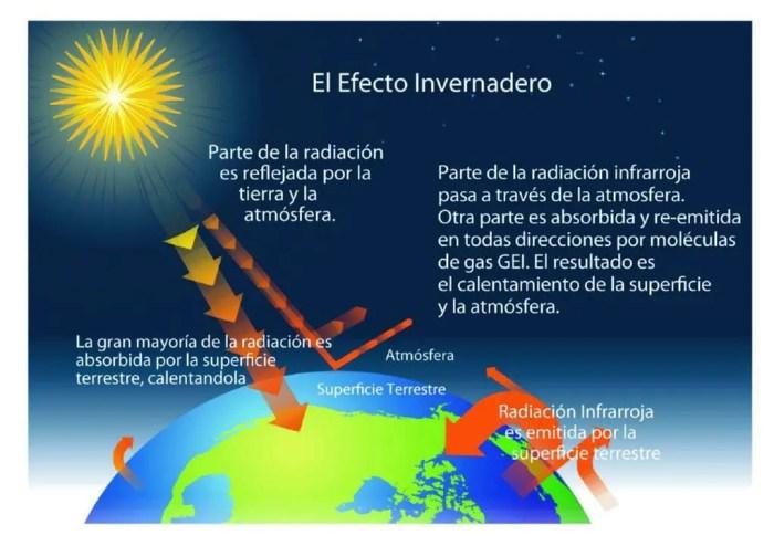 Explicacion detallada de como se produce el efecto invernadero
