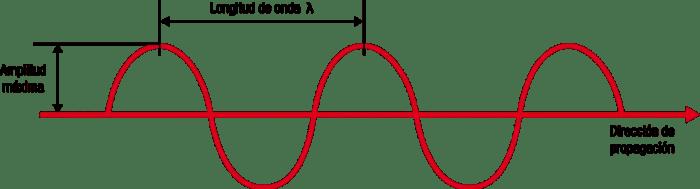 Medidas diferentes de una onda