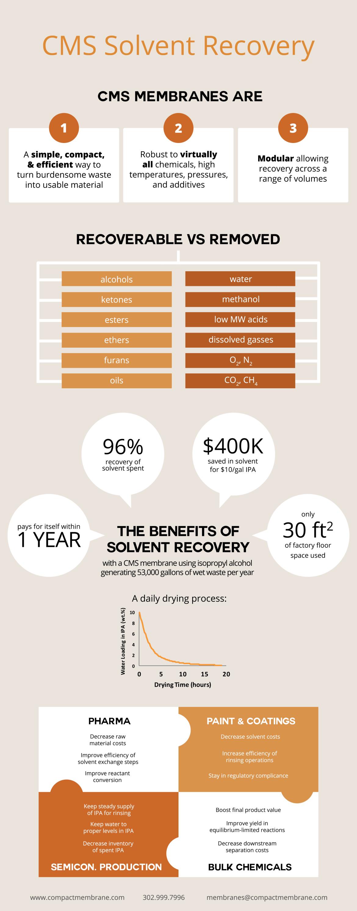 solvent infographic 1-v2