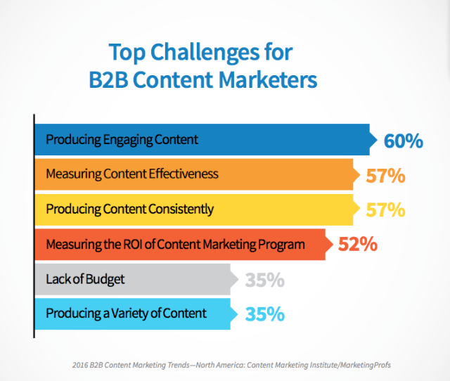 Producing-Engaging-B2B-Content-MarketScale-Marketing.png
