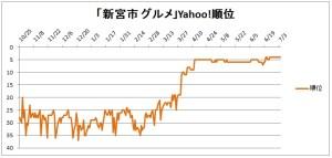 「新宮市 グルメ」Yahoo!順位変動グラフ