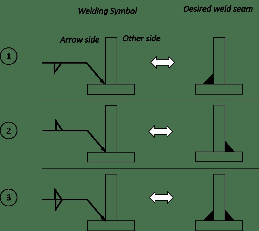 Weld Symbols For Welding