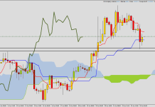 Ichimoku - 2 new positions opened: longs on EUR/PLN and GBP/AUD