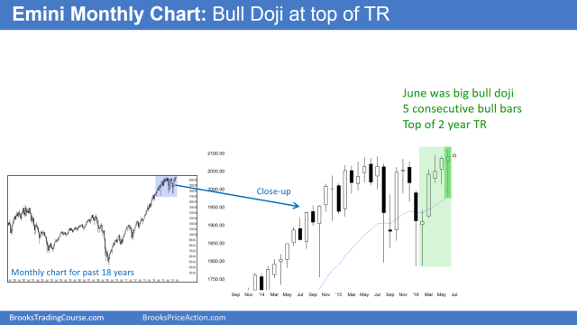 The monthly S&P500 Emini futures candlestick chart had a doji candlestick pattern in June after 2 small sideways months. Although there have been 5 consecutive bull months, the bears have been able to prevent a strong breakout.