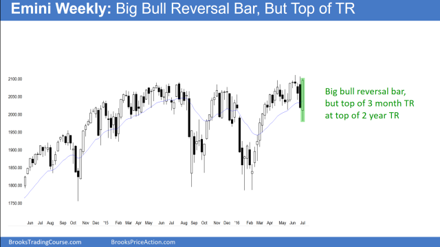 The weekly S&P500 Emini futures candlestick chart had a huge bull reversal bar last week. However, it is within a 3 month tight trading range. This context makes more sideways trading likely.