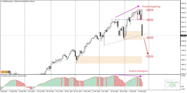 US500 bearish engulf on S&P500