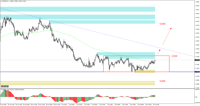 EURNZD H1 - price moving to the top of Inside Bar ( red rectangle)