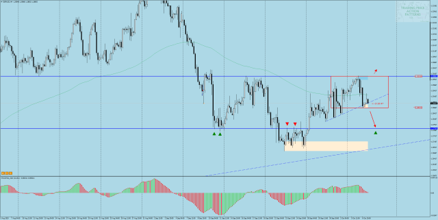GBP/USD cable on h4