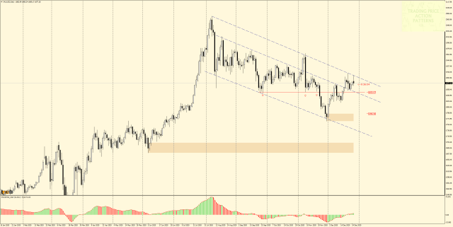 GOLD Daily - price in a bullish flag