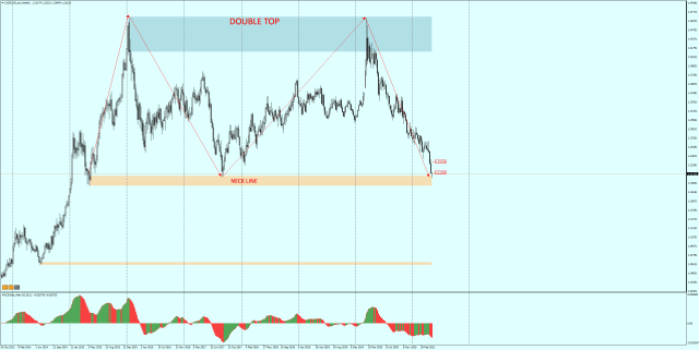 USDCAD Weekly - double top formation