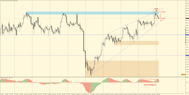 GOLD H4 - inside bar and downward divergence suggest continuation of downward correction