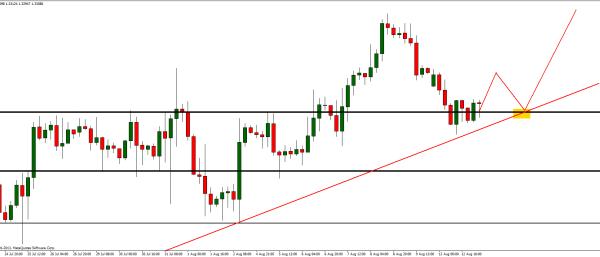 EUR/USD odbija od linii trendu. Wszyscy stawiają na spadki - będą wzrosty?