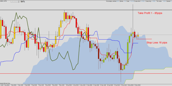 EUR/AUD , EUR/JPY , GBP/USD - sygnały kupna z Ichimoku