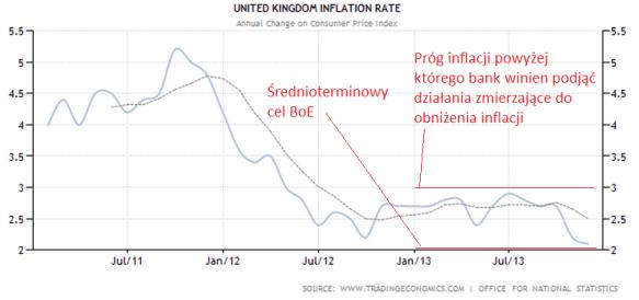 Czego spodziewać się po Bank of England? - Bank of America