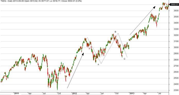 Wykres indeksu amerykańskiego NASDAQ. Na wykresie zaznaczona KOREKTA PĘDZĄCA w trendzie wzrostowym.