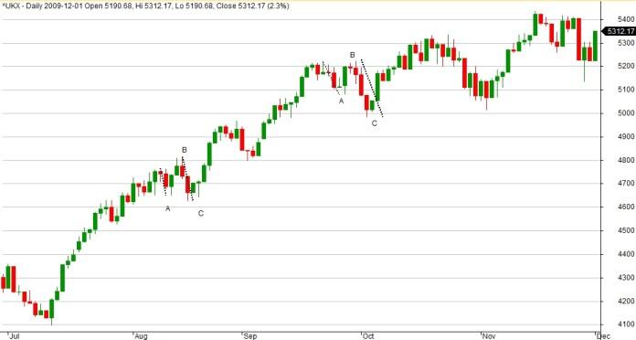 Wykres indeksu FTSE100 dla interwału 1D. Na wykresie dwie korekty nieregularne w trendzie wzrostowym.