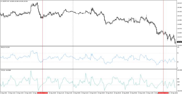 Przykład na USD/JPY M5