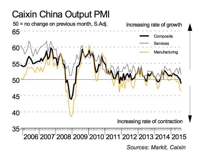 Wykres PMI dla Chin / źródło: Markit Services