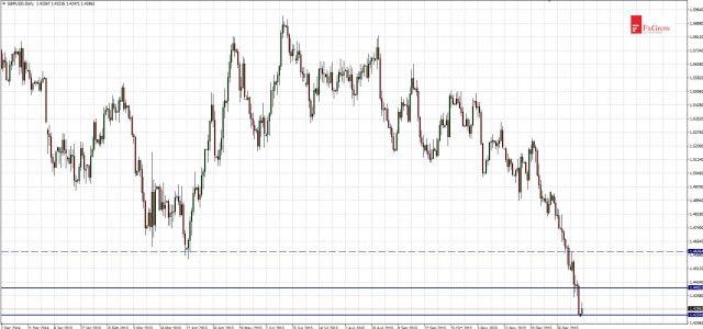 Wykres GBPUSD dla interwału D1.