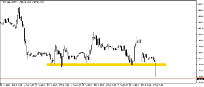 Kto jeszcze nie sprzedał GBP/USD powinien poczekać na korektę obecnych spadków.