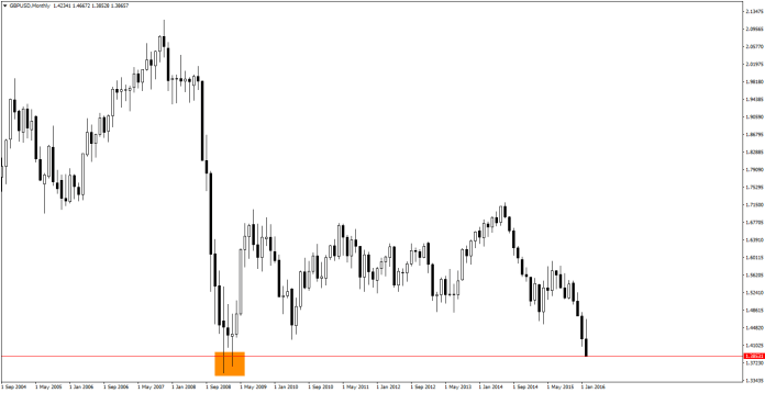 GBP/USD Monthly -