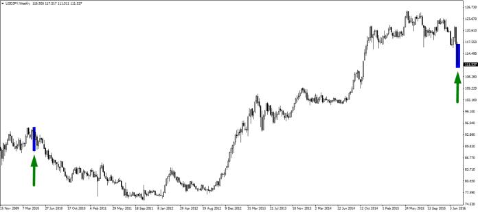 Na USD/JPY dawno nie obserwowaliśmy tak długiej świecy tygodniowej. Obecna tendencja wskazuje, że minima mogą zostać jeszcze pogłębione