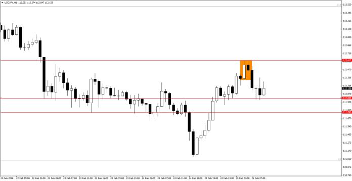 USD/JPY H1 -