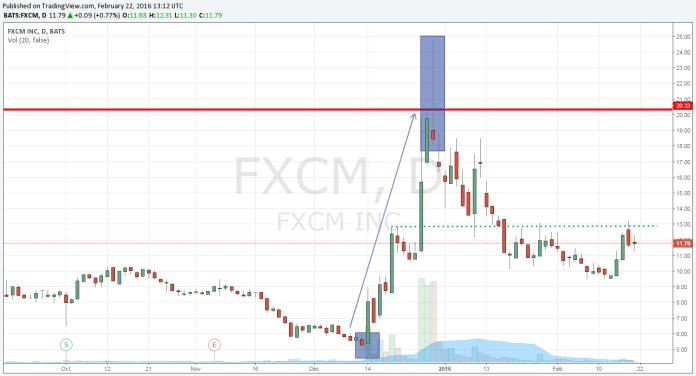 Wykres FXCM w ujęciu D1